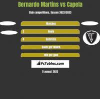 Bernardo Martins vs Capela h2h player stats