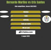 Bernardo Martins vs Cris Santos h2h player stats