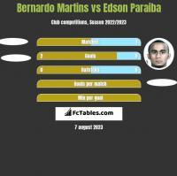 Bernardo Martins vs Edson Paraiba h2h player stats