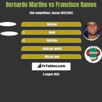 Bernardo Martins vs Francisco Ramos h2h player stats