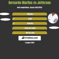 Bernardo Martins vs Jefferson h2h player stats