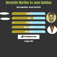 Bernardo Martins vs Joao Gamboa h2h player stats