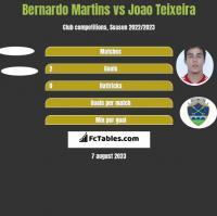Bernardo Martins vs Joao Teixeira h2h player stats
