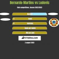 Bernardo Martins vs Ludovic h2h player stats