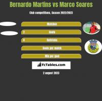 Bernardo Martins vs Marco Soares h2h player stats