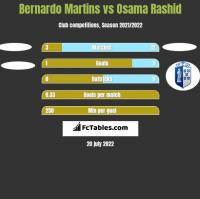 Bernardo Martins vs Osama Rashid h2h player stats