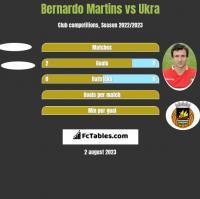 Bernardo Martins vs Ukra h2h player stats