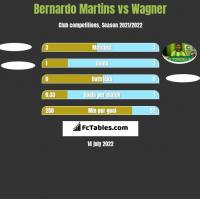 Bernardo Martins vs Wagner h2h player stats