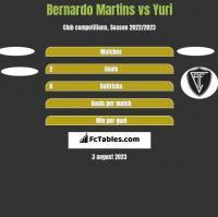 Bernardo Martins vs Yuri h2h player stats