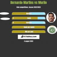Bernardo Martins vs Murilo h2h player stats