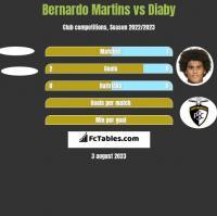Bernardo Martins vs Diaby h2h player stats