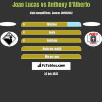 Joao Lucas vs Anthony D'Alberto h2h player stats