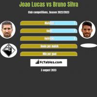 Joao Lucas vs Bruno Silva h2h player stats