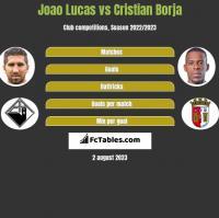Joao Lucas vs Cristian Borja h2h player stats