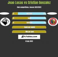 Joao Lucas vs Cristian Gonzalez h2h player stats