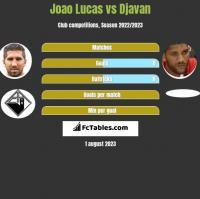 Joao Lucas vs Djavan h2h player stats