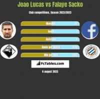 Joao Lucas vs Falaye Sacko h2h player stats