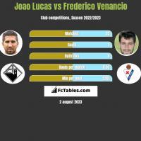 Joao Lucas vs Frederico Venancio h2h player stats