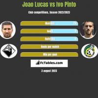 Joao Lucas vs Ivo Pinto h2h player stats