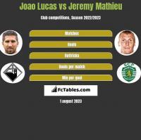Joao Lucas vs Jeremy Mathieu h2h player stats
