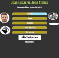 Joao Lucas vs Joao Afonso h2h player stats