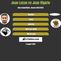 Joao Lucas vs Joao Vigario h2h player stats