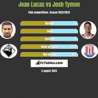 Joao Lucas vs Josh Tymon h2h player stats