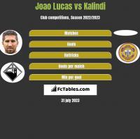Joao Lucas vs Kalindi h2h player stats