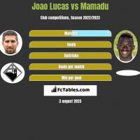 Joao Lucas vs Mamadu h2h player stats