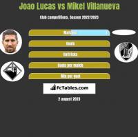 Joao Lucas vs Mikel Villanueva h2h player stats