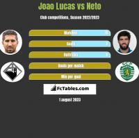 Joao Lucas vs Neto h2h player stats