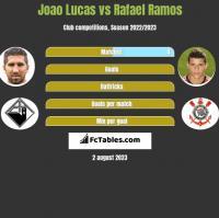 Joao Lucas vs Rafael Ramos h2h player stats
