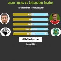 Joao Lucas vs Sebastian Coates h2h player stats
