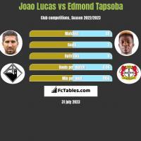 Joao Lucas vs Edmond Tapsoba h2h player stats