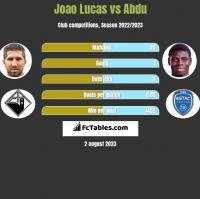 Joao Lucas vs Abdu h2h player stats