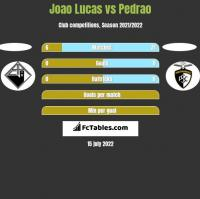 Joao Lucas vs Pedrao h2h player stats