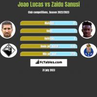 Joao Lucas vs Zaidu Sanusi h2h player stats