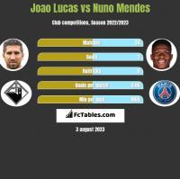 Joao Lucas vs Nuno Mendes h2h player stats