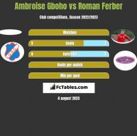 Ambroise Gboho vs Roman Ferber h2h player stats