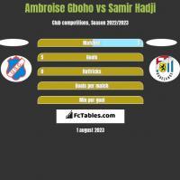 Ambroise Gboho vs Samir Hadji h2h player stats