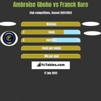 Ambroise Gboho vs Franck Kore h2h player stats