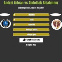 Andrei Artean vs Abdelhak Belahmeur h2h player stats
