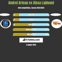 Andrei Artean vs Aissa Laidouni h2h player stats