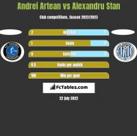 Andrei Artean vs Alexandru Stan h2h player stats