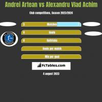 Andrei Artean vs Alexandru Vlad Achim h2h player stats