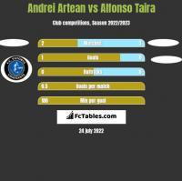 Andrei Artean vs Alfonso Taira h2h player stats