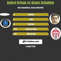 Andrei Artean vs Anass Achahbar h2h player stats