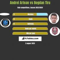Andrei Artean vs Bogdan Tiru h2h player stats