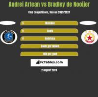 Andrei Artean vs Bradley de Nooijer h2h player stats