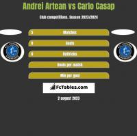 Andrei Artean vs Carlo Casap h2h player stats